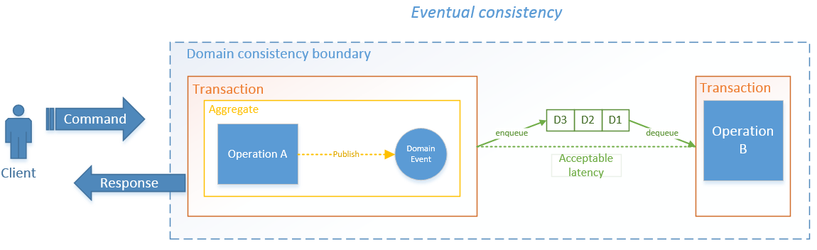 EventualConsistency_with_DomainEvents2_