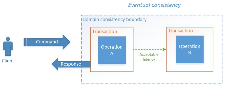 Eventual_Consistency